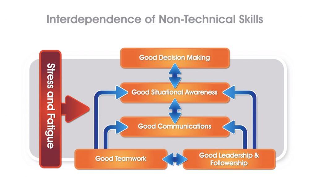 interindipendence-of-non-technical-skills-leadership-training-spyros-kollas-greece-cyprus